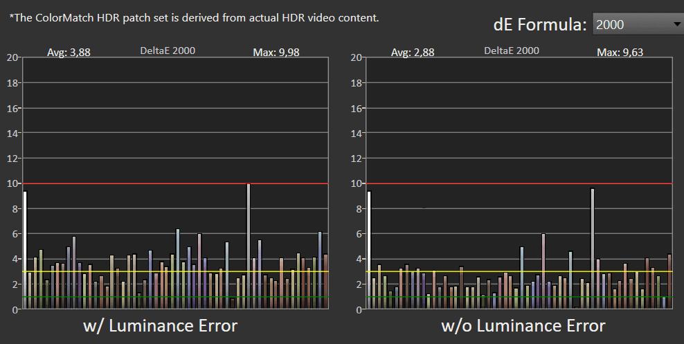 wykres błędów odwzorowania barw w trybie HDR dla Samsunga qe55q80a