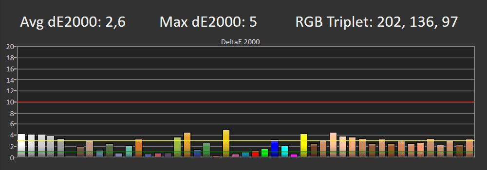 wykres odwzorowania barw przez telewizor lg oled 55a1