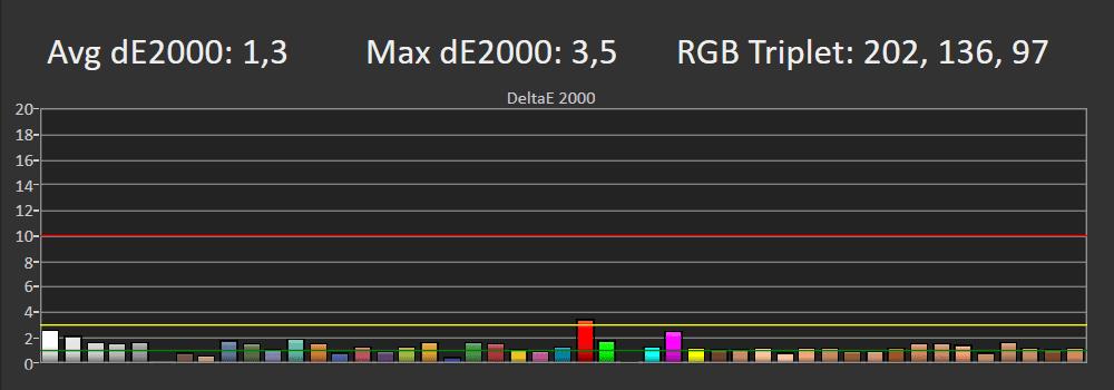 wykres błędów odwzorowania barw LG OLED48A1