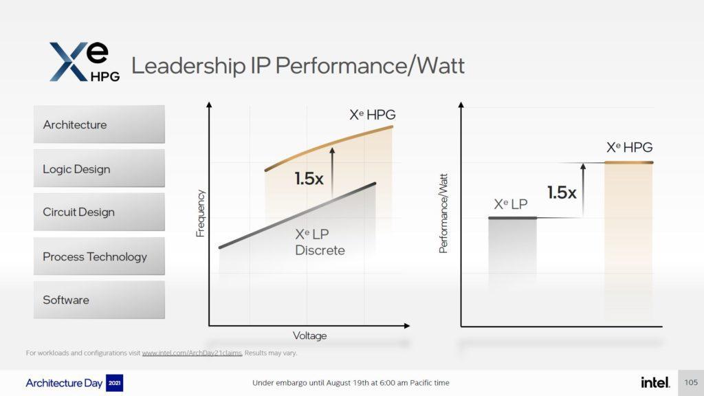 wydajność intel xe-hpg na wat