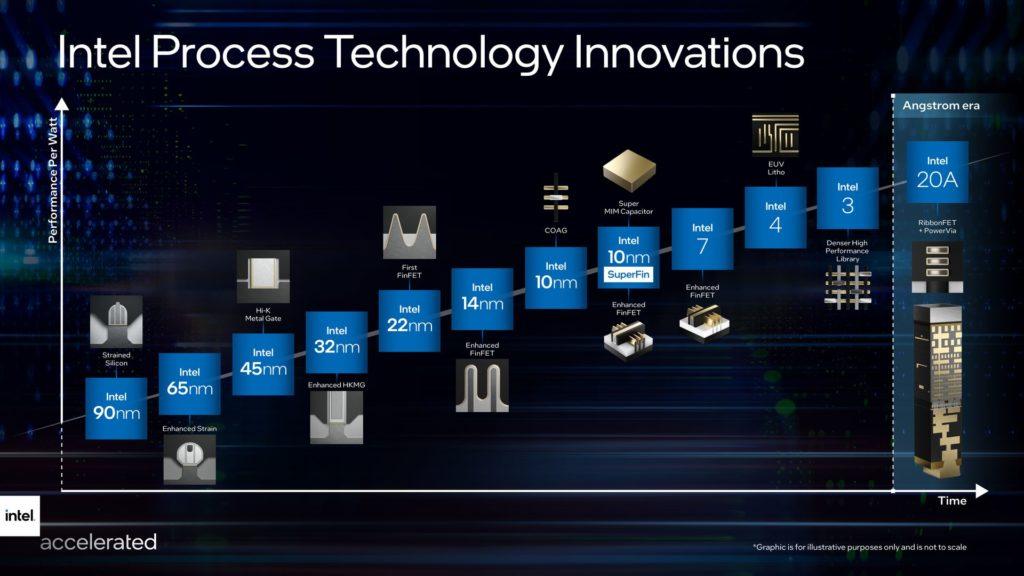 innowacje w procesach technologicznych intela