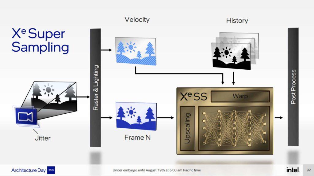 opis działania techniki intel xess