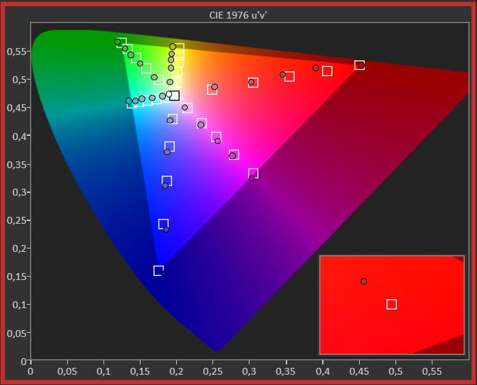 diagram odwzorowania barw samsung qe55qn85