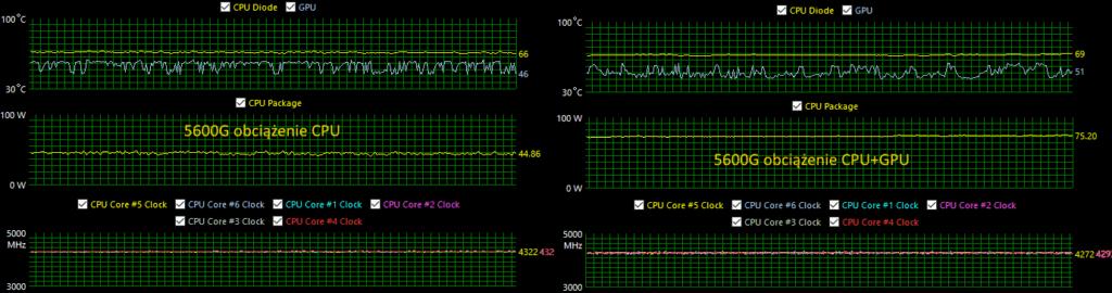 Obciążenie procesora 5600G
