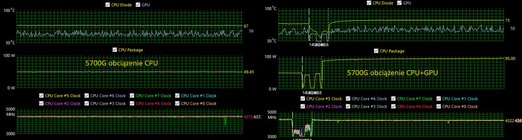 Obciążenie procesora 5700G