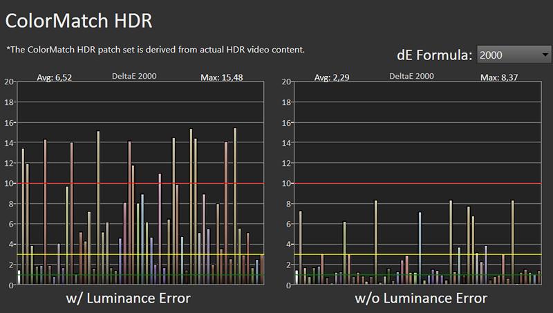 wykres błędów odwzorowania barw telewizora LG OLED48A1