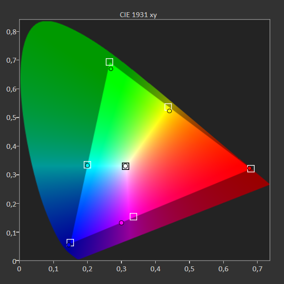 stopień pokrycia palety barw LG OLED48A!