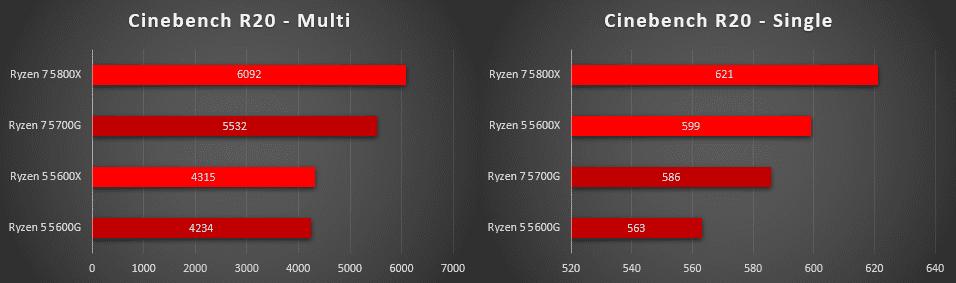 Cinebench procesorów Ryzen 5600G i 5700G