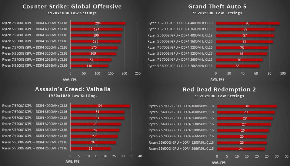 Skalowanie RAM w procesorach AMD Ryzen 5600G i 5700G