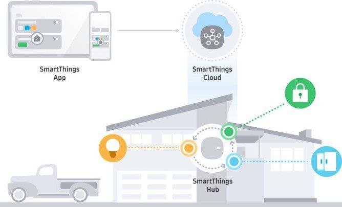 SmartThings Edge schemat