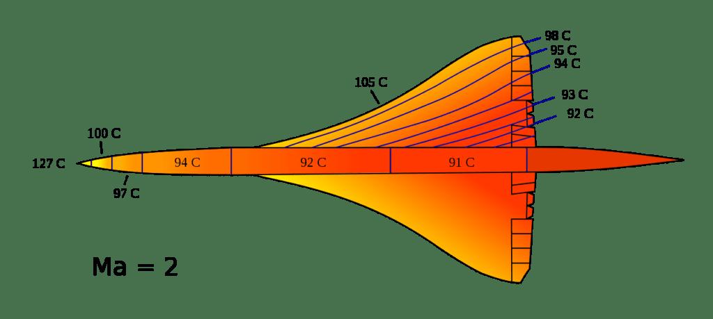 Concorde rozkład temperatur