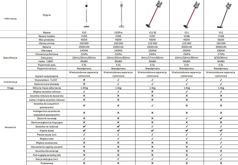 Specyfikacja modeli V Dreame – porównanie