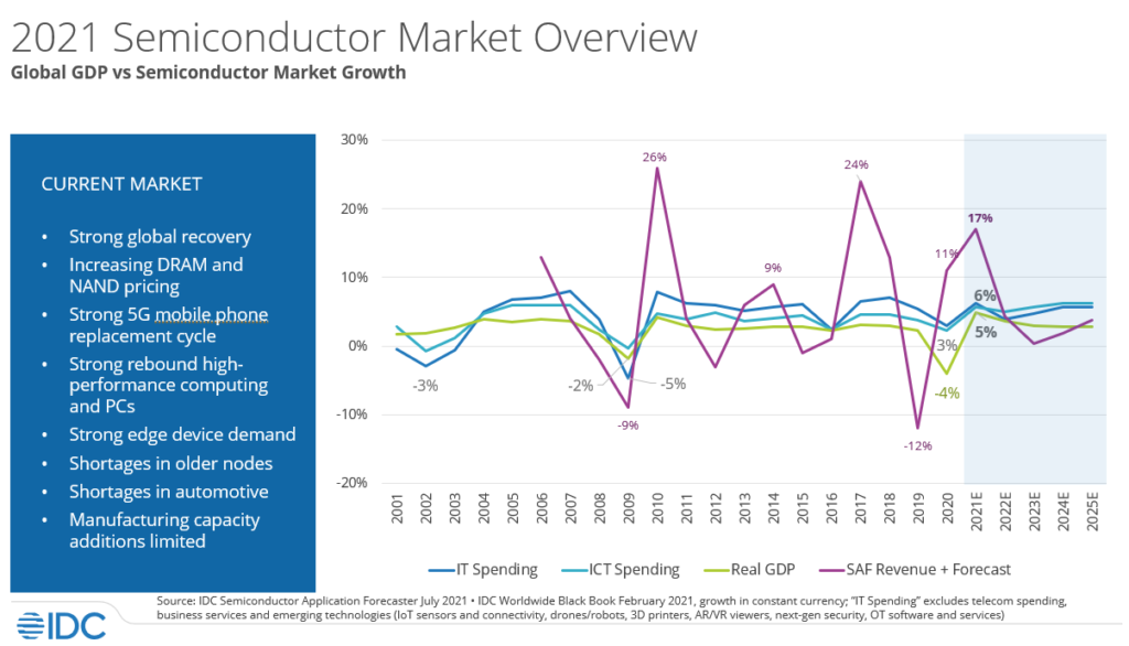 wykres prezentujący sytuację na rynku półprzewodników