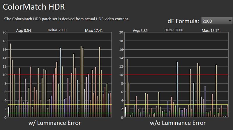 wykres błędów odwzorowania barw w trybie hdr sony 50x80j
