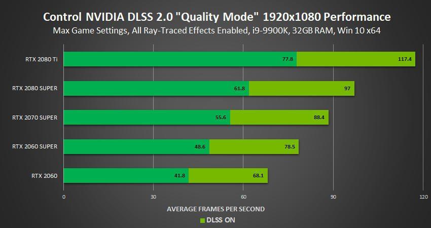 control-dlss-2.0-wydajnosc-1080p
