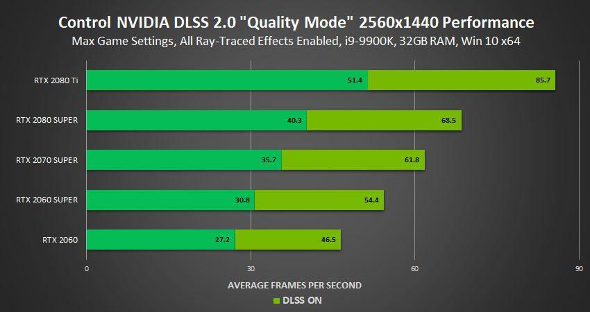 control-dlss-2.0-wydajnosc-1440p