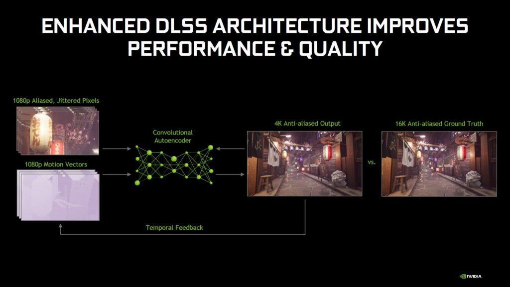 architektura nvidia dlss 2.0