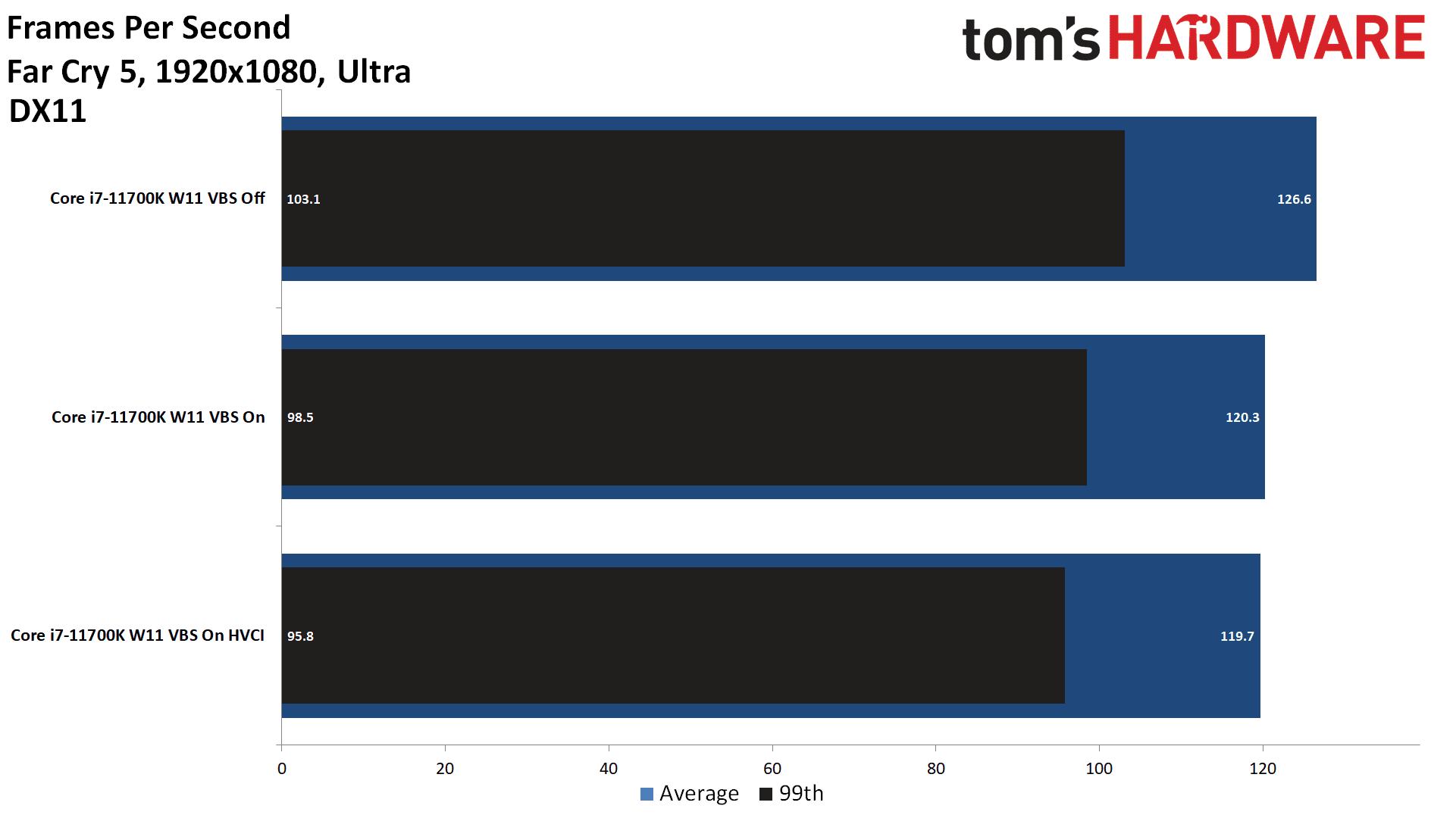 far cry 5 wydajność w windows 11 vbs on vs off na cpu intel 11 generacji