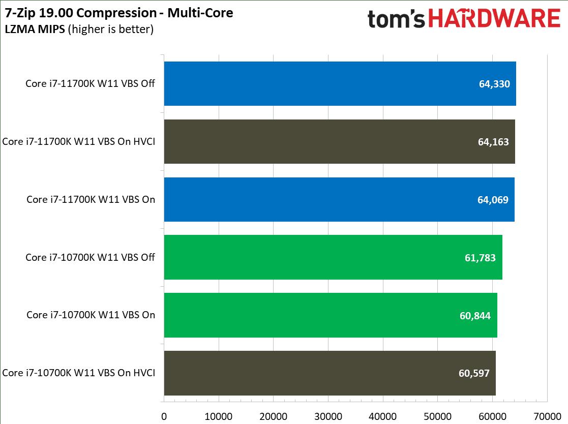 intel core kompresja w 7 zip na windows 11