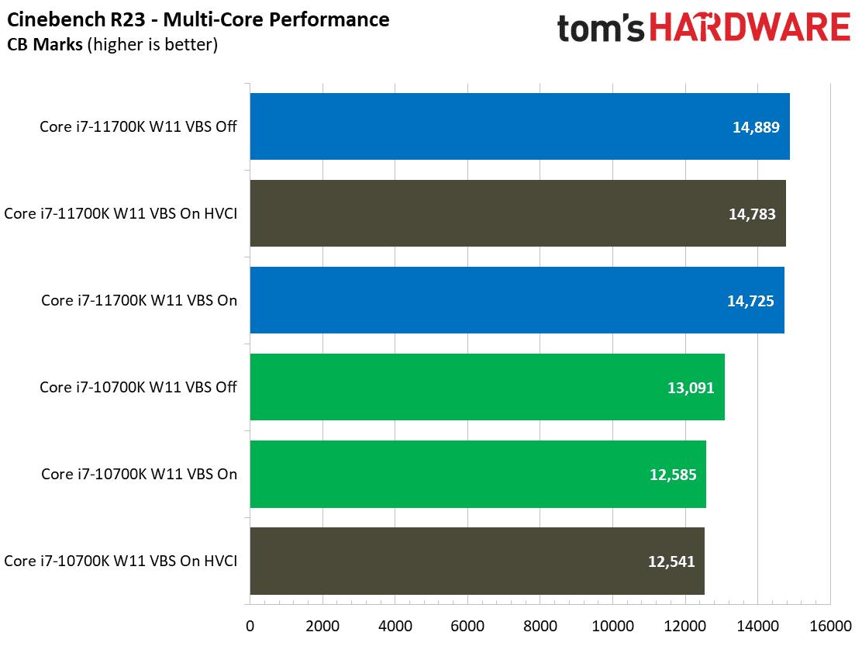 wydajność intel core w cinebench na windows 11