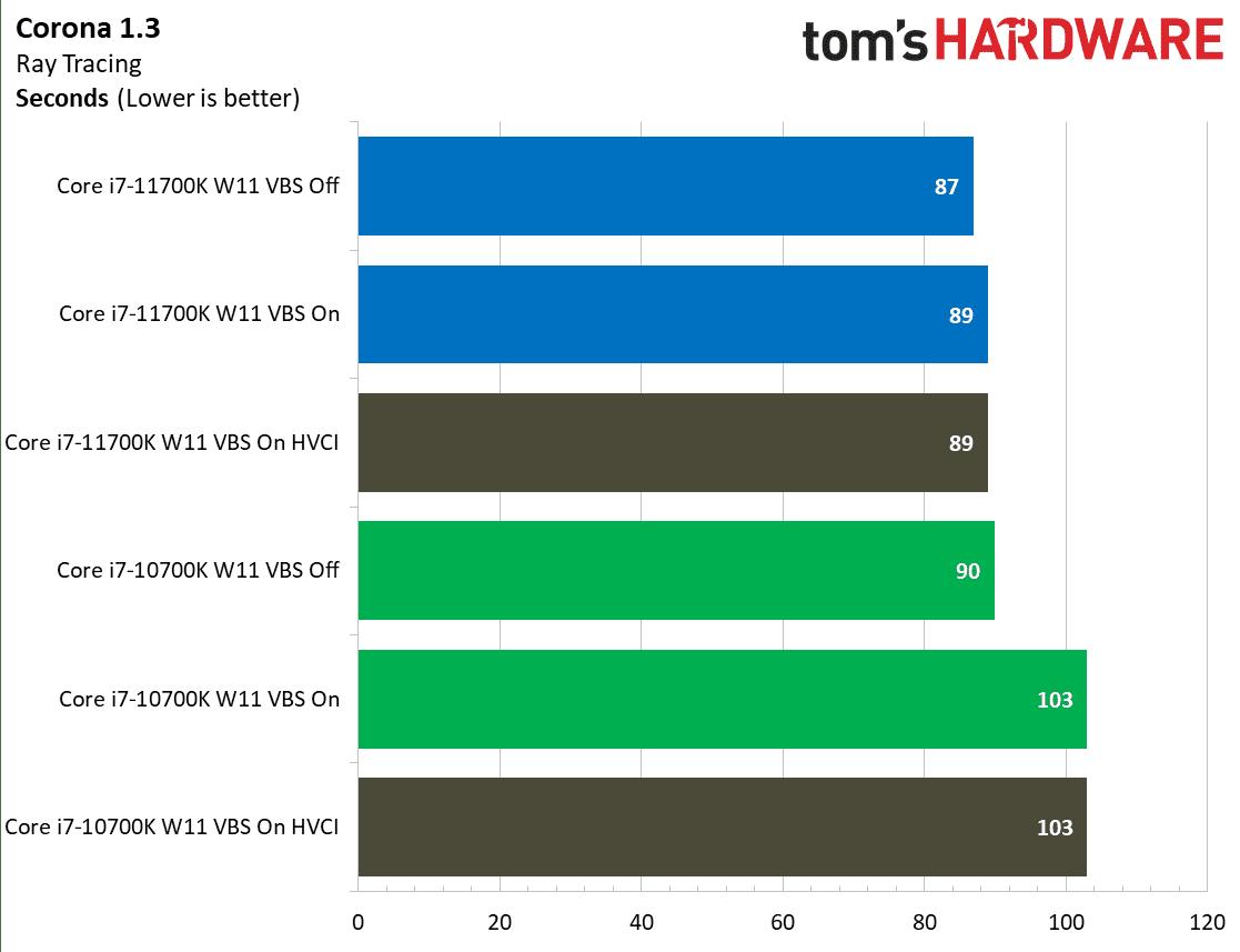 wydajność intel core w benchmarku corona na windows 11
