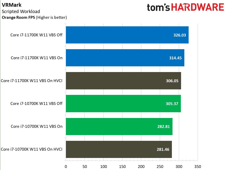 wydajność cpu intel core w vr mark na windows 11
