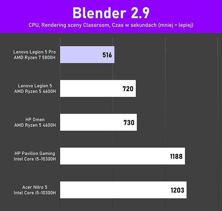 Lenovo Legion 5Pro test Blender CPU