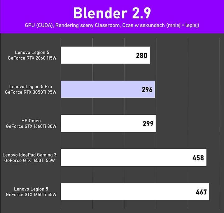 Lenovo Legion 5Pro test Blender GPU CUDA