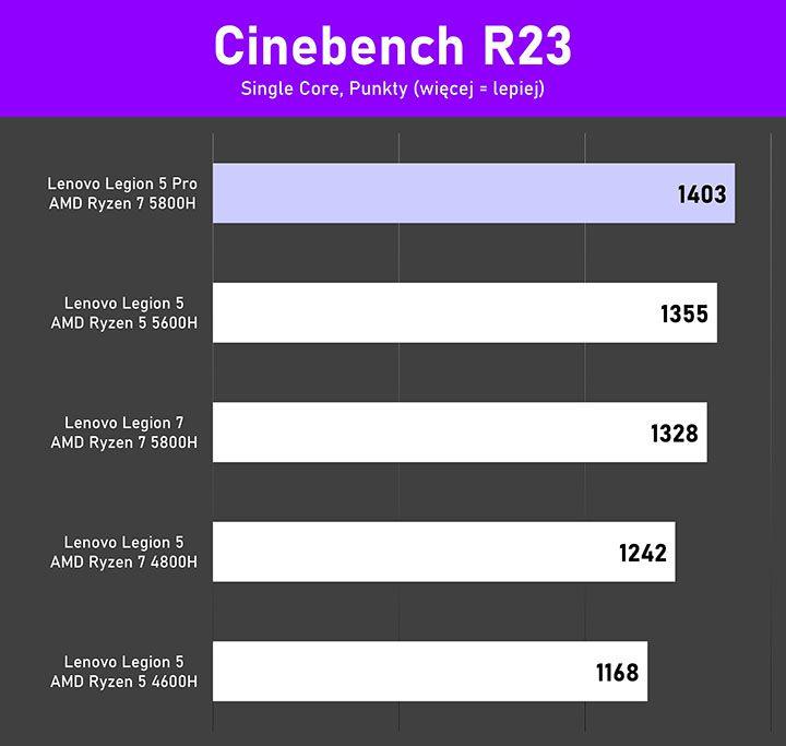 Lenovo Legion 5Pro test single core