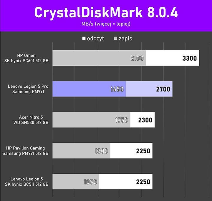 Lenovo Legion 5Pro test CrystalDiskMark