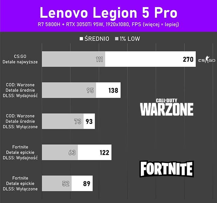 Legion 5Pro testy w grach
