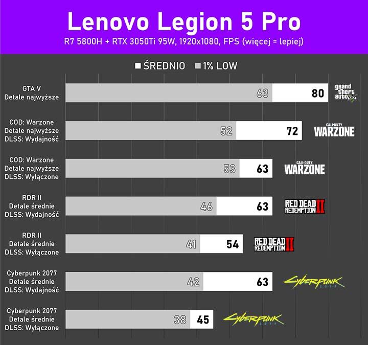 Legion 5Pro testy w grach AAA