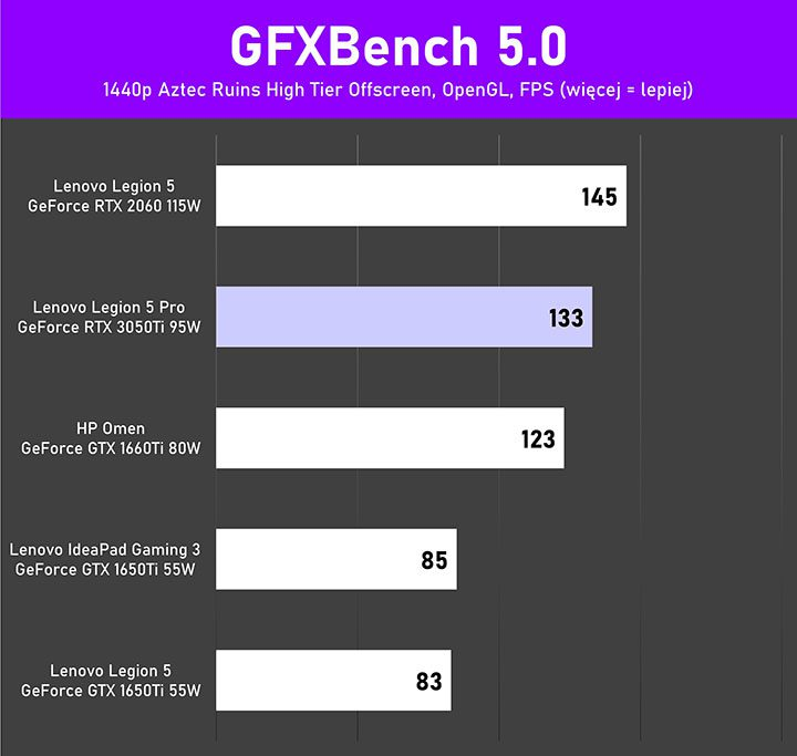Lenovo Legion 5Pro test GFXBench Aztec