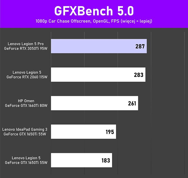 Lenovo Legion 5Pro test GFXBench Car
