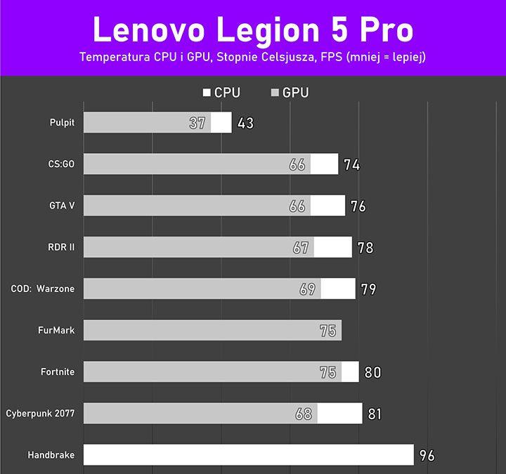 Legion 5 Pro temperatury