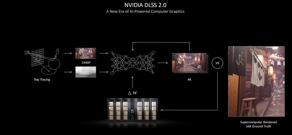 mechanizm działania nvidia dlss 2.0