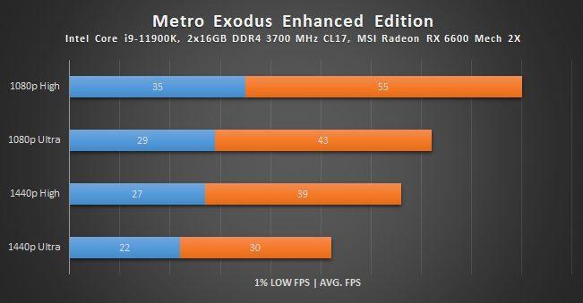 wyniki wydajności radeona rx 6600 w metro exodus