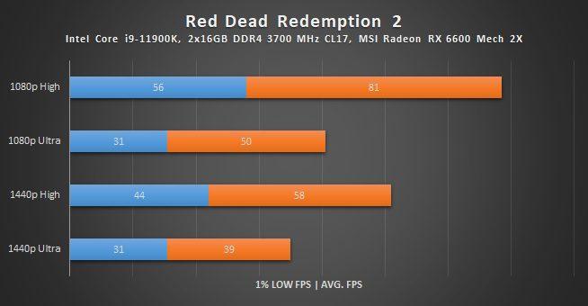 wyniki wydajności radeona rx 6600 w rdr 2