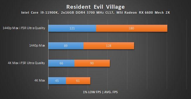 wyniki wydajności radeona rx 6600 w resident evil village