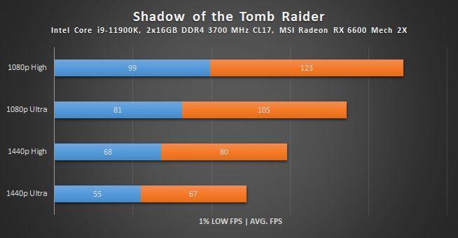 wyniki wydajności radeona rx 6600 w shadow of the tomb raider