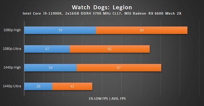 wyniki wydajności radeona rx 6600 w watch dogs legion