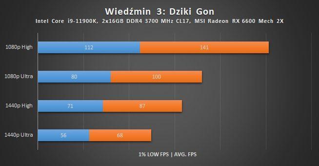 wyniki wydajności radeona rx 6600 w witcher 3