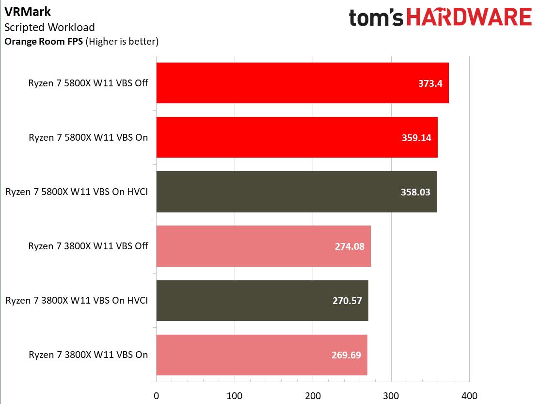 wydajność amd ryzen w vr mark na windows 11