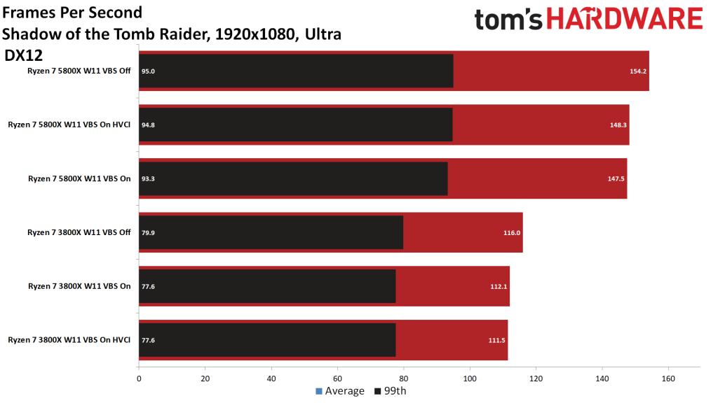 shadow of the tomb raider wydajność w windows 11 vbs on vs off na cpu ryzen