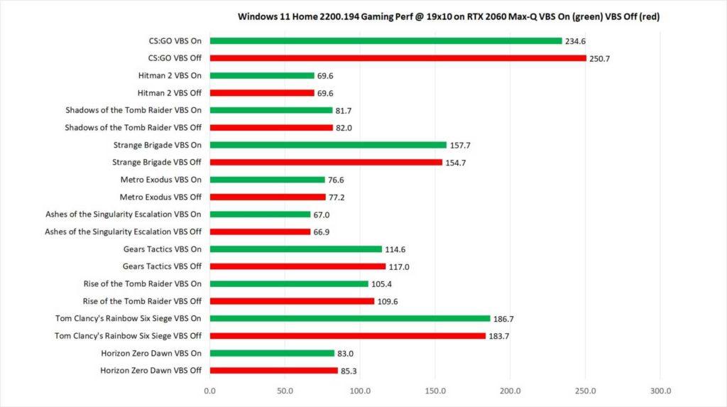 wydajność w grach laptopów z windows 11 z vbs on i off