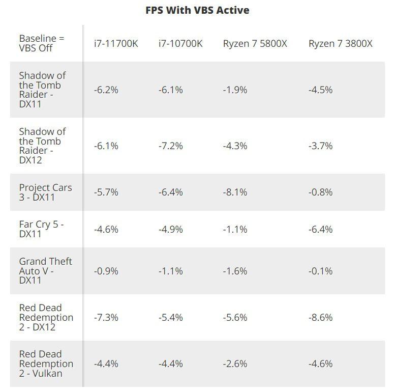 różnica w fps między windows 11 vbs on vs off w grach